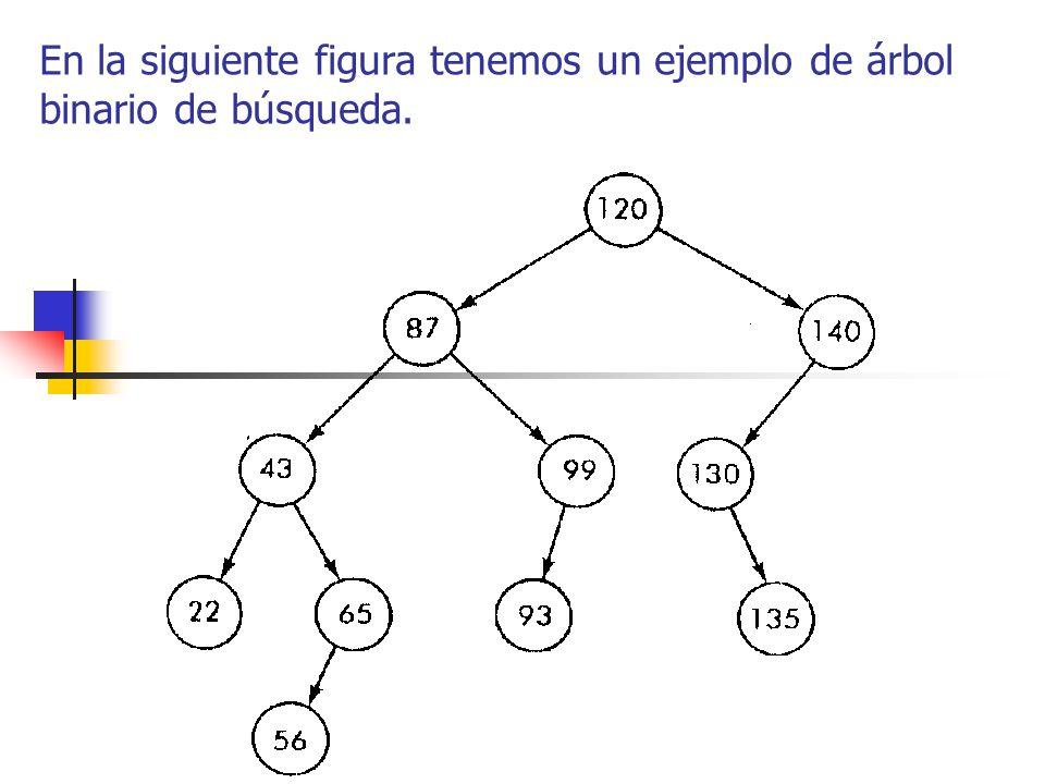 En la siguiente figura tenemos un ejemplo de árbol binario de búsqueda.