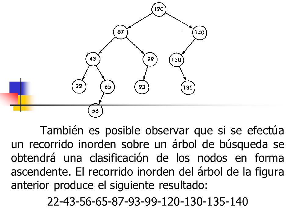También es posible observar que si se efectúa un recorrido inorden sobre un árbol de búsqueda se obtendrá una clasificación de los nodos en forma ascendente. El recorrido inorden del árbol de la figura anterior produce el siguiente resultado: