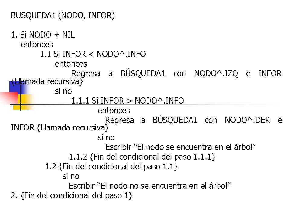 BUSQUEDA1 (NODO, INFOR) 1. Si NODO ≠ NIL. entonces. 1.1 Si INFOR < NODO^.INFO. Regresa a BÚSQUEDA1 con NODO^.IZQ e INFOR {Llamada recursiva}