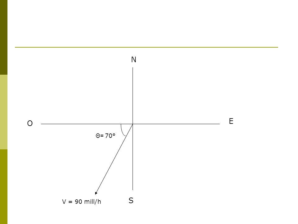 N E O Θ= 70° S V = 90 mill/h
