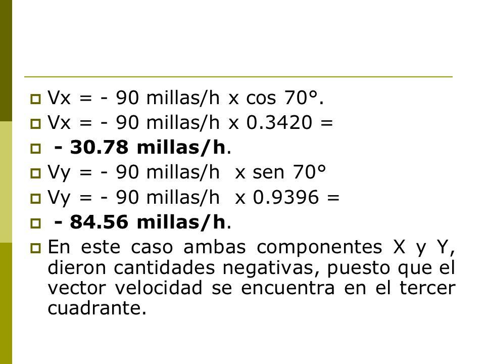 Vx = - 90 millas/h x cos 70°. Vx = - 90 millas/h x 0.3420 = - 30.78 millas/h. Vy = - 90 millas/h x sen 70°