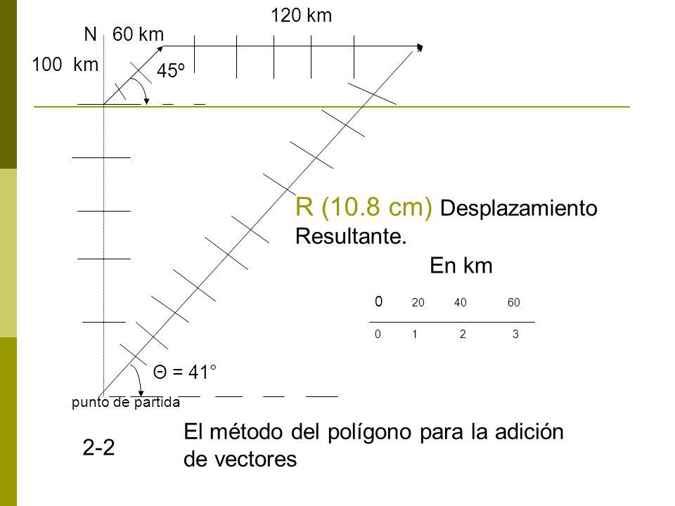 R (10.8 cm) Desplazamiento Resultante. En km