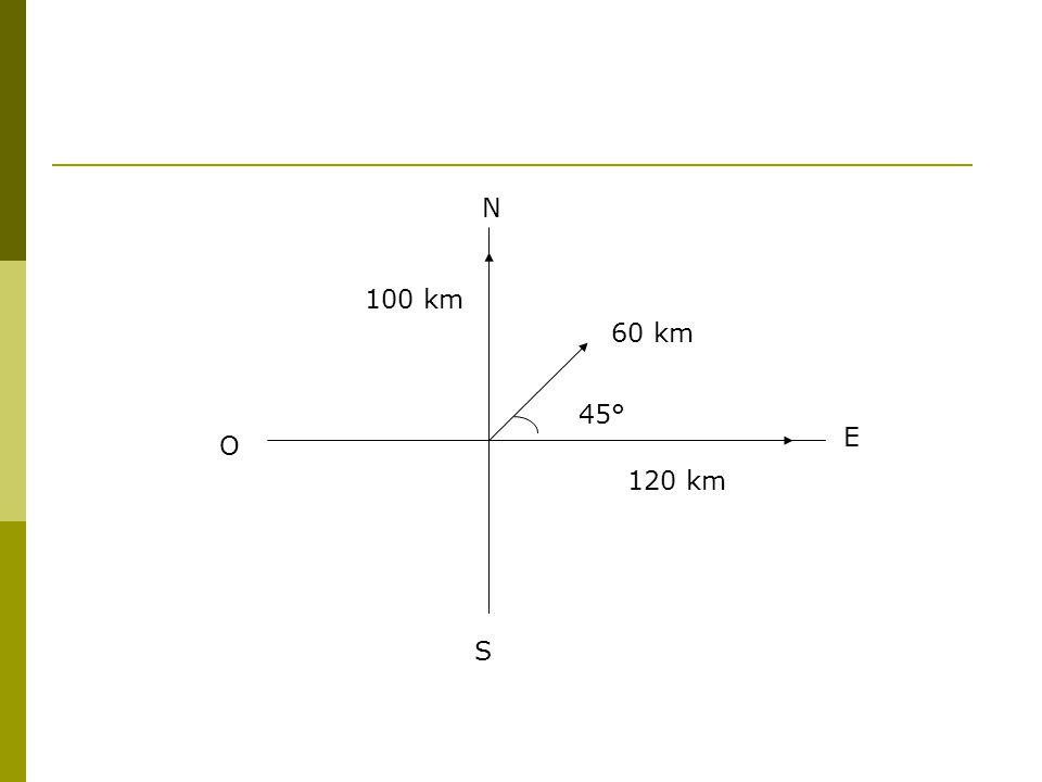N 100 km 60 km 45° E O 120 km S