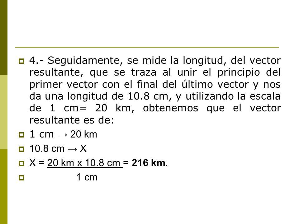 4.- Seguidamente, se mide la longitud, del vector resultante, que se traza al unir el principio del primer vector con el final del último vector y nos da una longitud de 10.8 cm, y utilizando la escala de 1 cm= 20 km, obtenemos que el vector resultante es de: