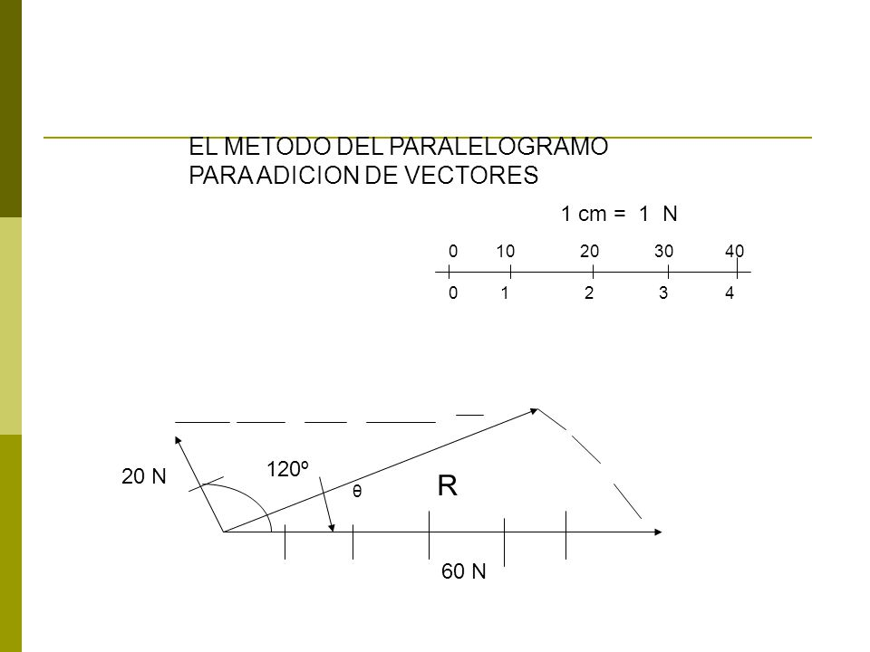 R EL METODO DEL PARALELOGRAMO PARA ADICION DE VECTORES 1 cm = 1 N 120º