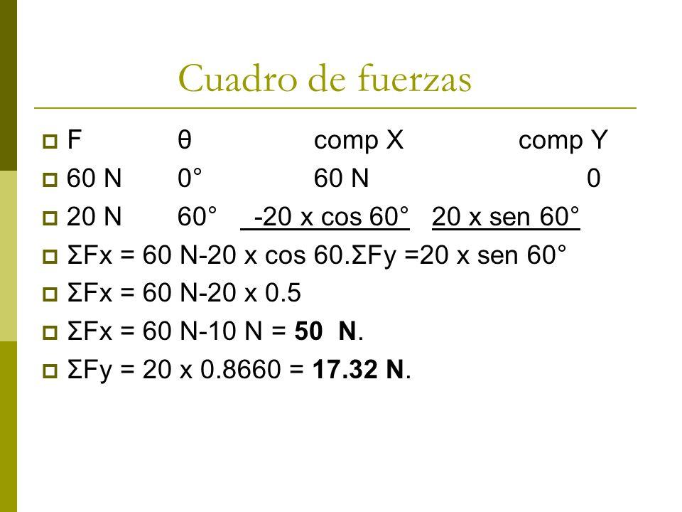 Cuadro de fuerzas F θ comp X comp Y 60 N 0° 60 N 0