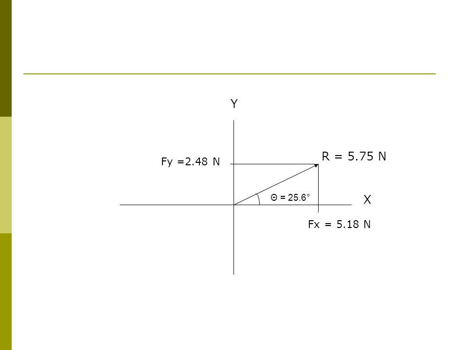 Y R = 5.75 N Fy =2.48 N Θ = 25.6° X Fx = 5.18 N