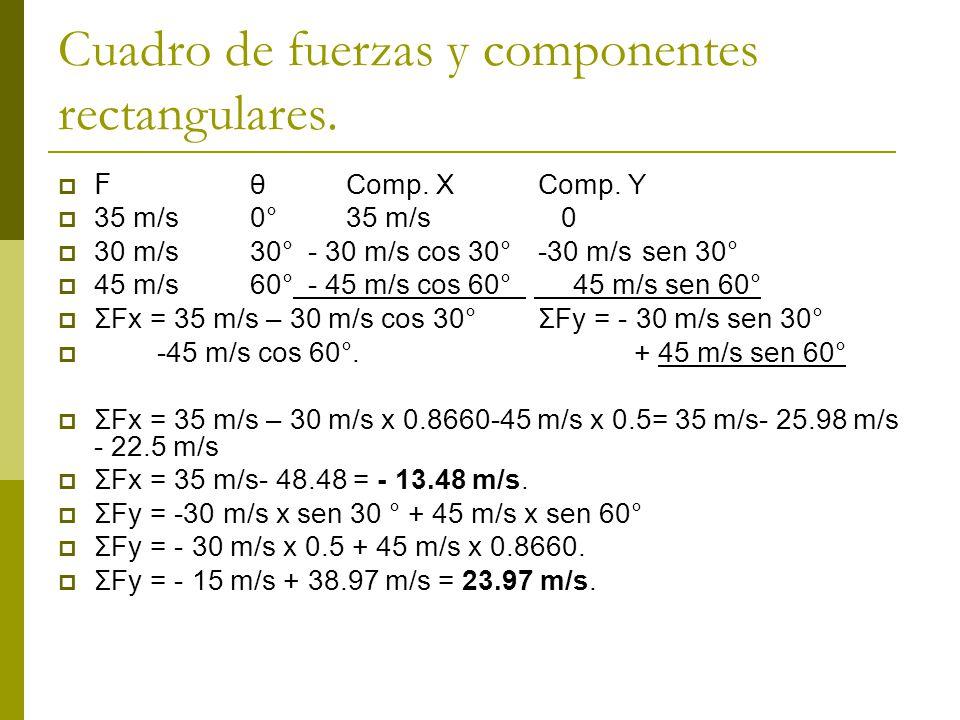 Cuadro de fuerzas y componentes rectangulares.