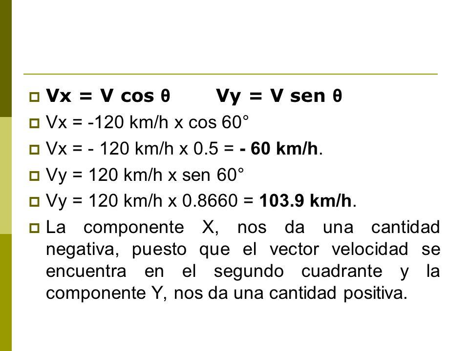 Vx = V cos θ Vy = V sen θ Vx = -120 km/h x cos 60° Vx = - 120 km/h x 0.5 = - 60 km/h. Vy = 120 km/h x sen 60°