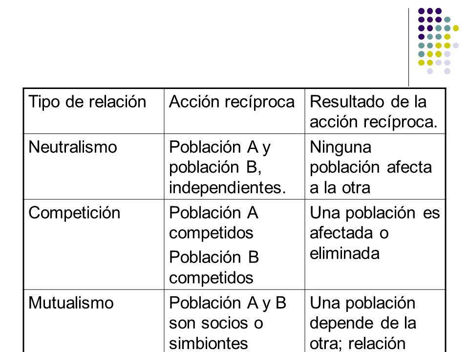 Tipo de relación Acción recíproca. Resultado de la acción recíproca. Neutralismo. Población A y población B, independientes.