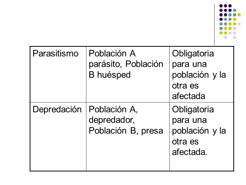 Parasitismo Población A parásito, Población B huésped. Obligatoria para una población y la otra es afectada.