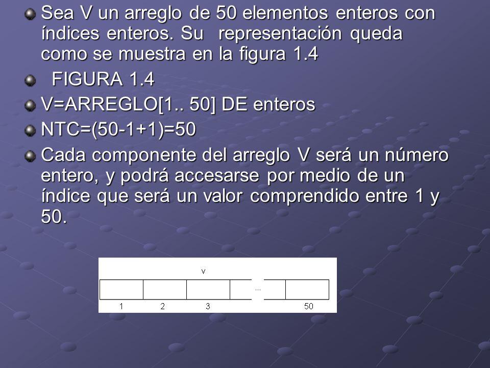 Sea V un arreglo de 50 elementos enteros con índices enteros. Su
