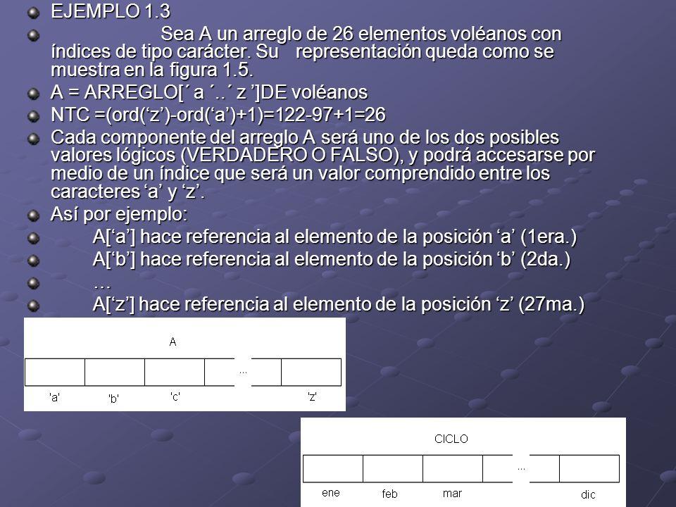 EJEMPLO 1.3 Sea A un arreglo de 26 elementos voléanos con índices de tipo carácter. Su representación queda como se muestra en la figura 1.5.