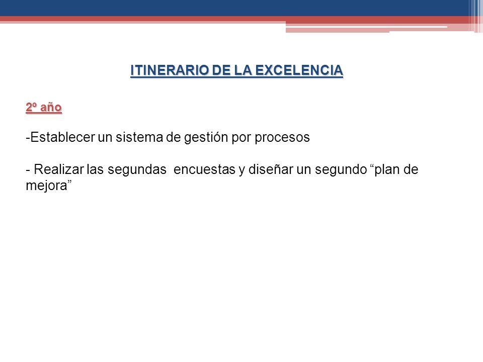 ITINERARIO DE LA EXCELENCIA
