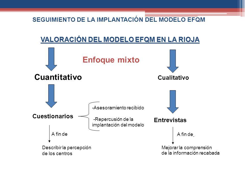 VALORACIÓN DEL MODELO EFQM EN LA RIOJA