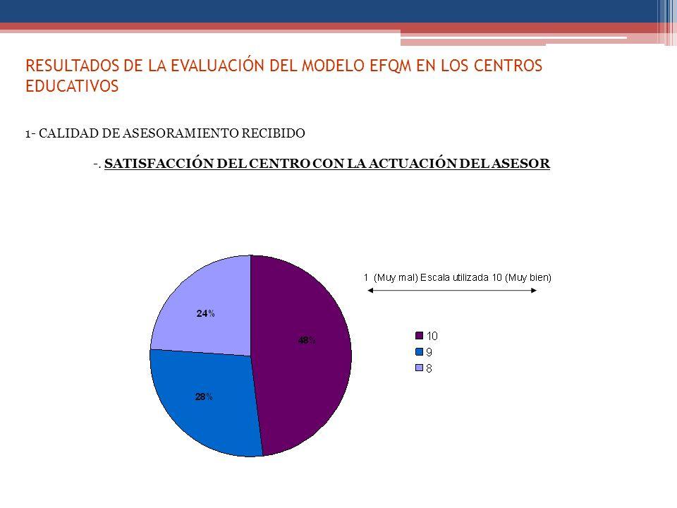 RESULTADOS DE LA EVALUACIÓN DEL MODELO EFQM EN LOS CENTROS EDUCATIVOS