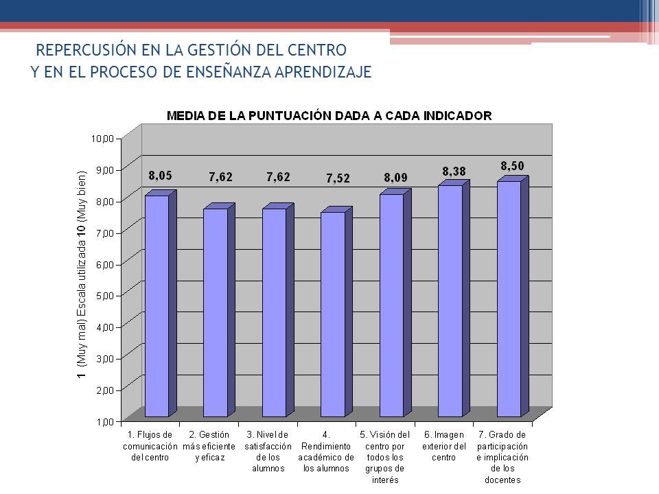 REPERCUSIÓN EN LA GESTIÓN DEL CENTRO Y EN EL PROCESO DE ENSEÑANZA APRENDIZAJE