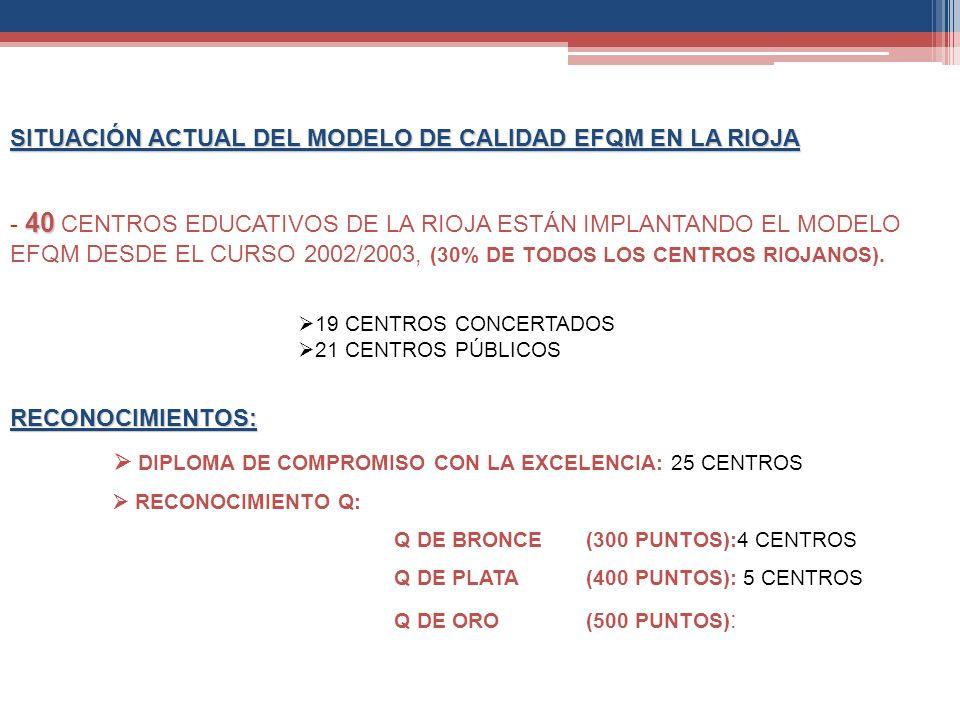 SITUACIÓN ACTUAL DEL MODELO DE CALIDAD EFQM EN LA RIOJA