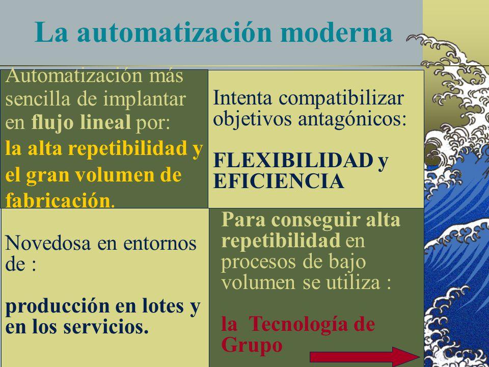 La automatización moderna