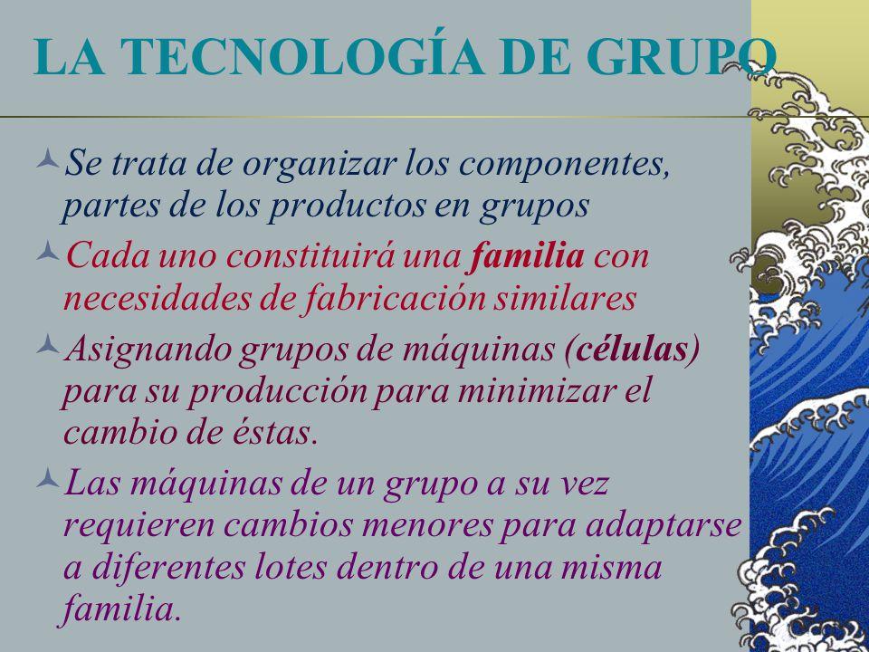 LA TECNOLOGÍA DE GRUPO Se trata de organizar los componentes, partes de los productos en grupos.