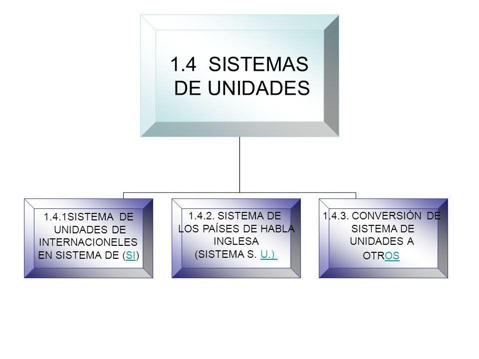 1.4 SISTEMAS DE UNIDADES 1.4.1SISTEMA DE UNIDADES DE INTERNACIONELES