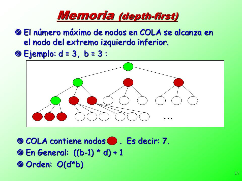 Memoria (depth-first)