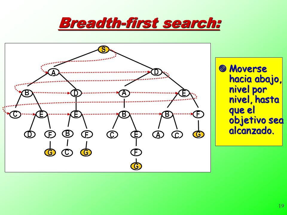 Breadth-first search:
