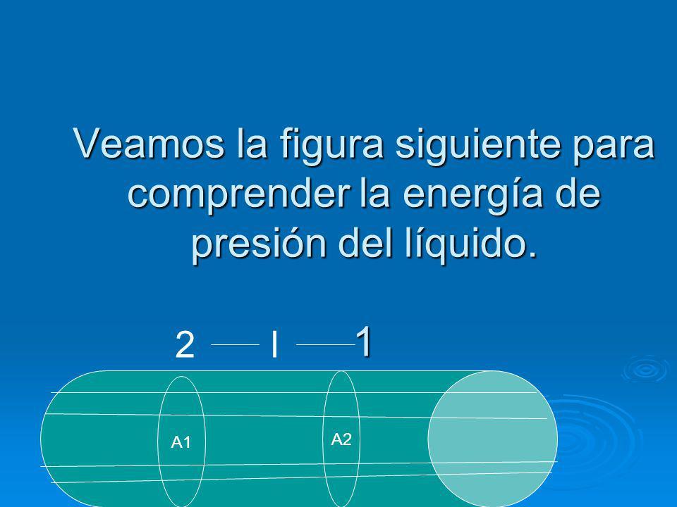 Veamos la figura siguiente para comprender la energía de presión del líquido. 1