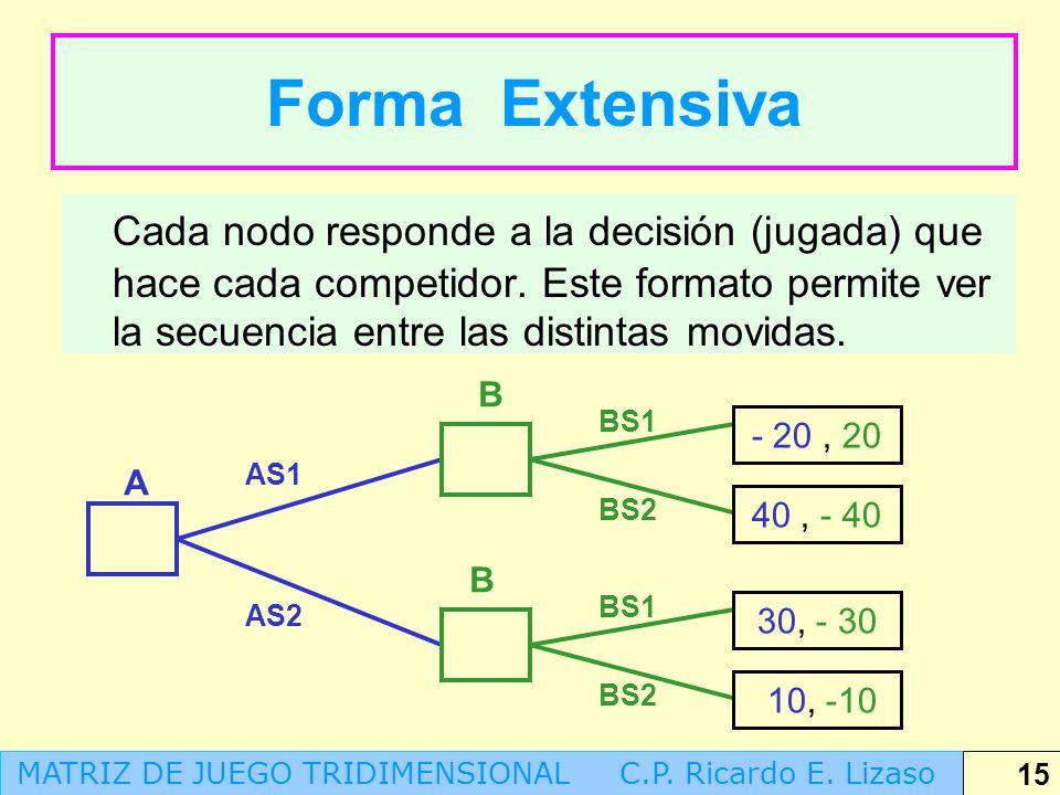 Forma Extensiva