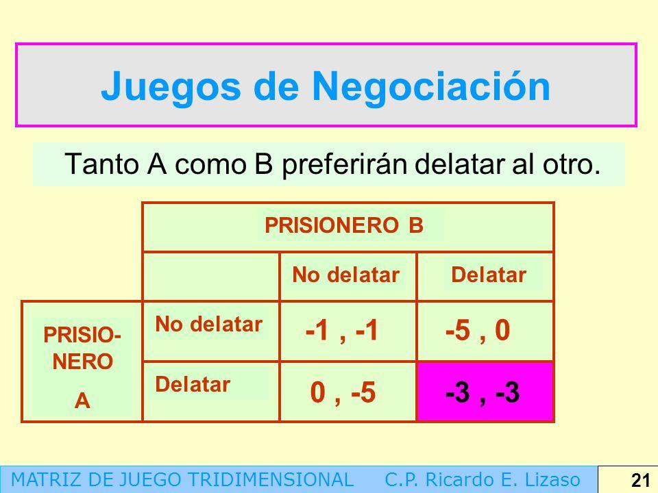 Juegos de Negociación Tanto A como B preferirán delatar al otro.