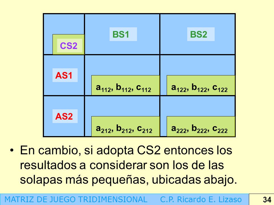 BS1 BS2. CS2. AS1. a112, b112, c112. a122, b122, c122. AS2. a212, b212, c212. a222, b222, c222.