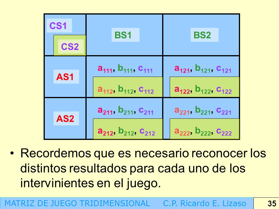 CS1 BS1. BS2. CS2. a111, b111, c111. a121, b121, c121. AS1. a112, b112, c112. a122, b122, c122.