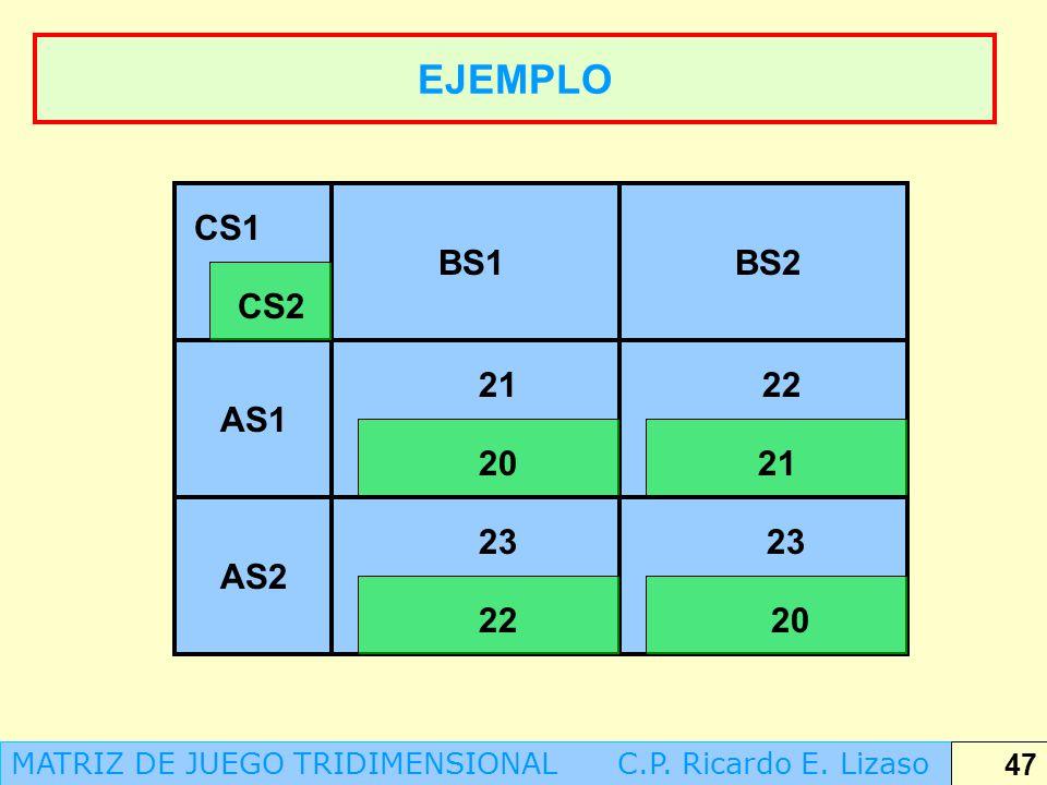EJEMPLO CS1. BS1. BS2. CS2. 21. 22. AS1. 20. 21. 23. 23. AS2. 22. 20. MATRIZ DE JUEGO TRIDIMENSIONAL C.P. Ricardo E. Lizaso.