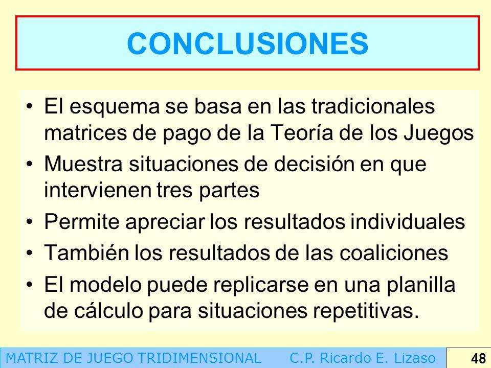 CONCLUSIONES El esquema se basa en las tradicionales matrices de pago de la Teoría de los Juegos.