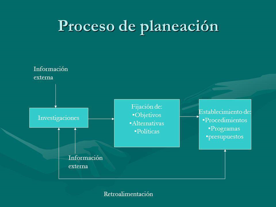 Proceso de planeación Información externa Fijación de: