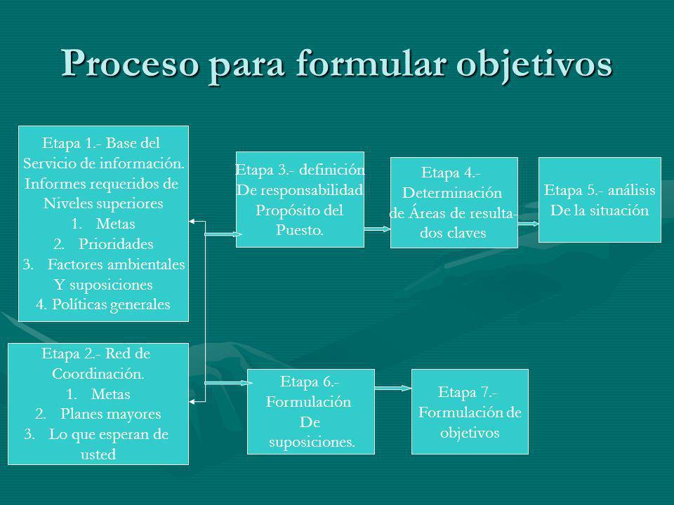 Proceso para formular objetivos