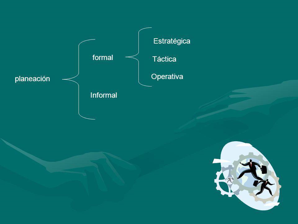 Estratégica formal Táctica Operativa planeación Informal