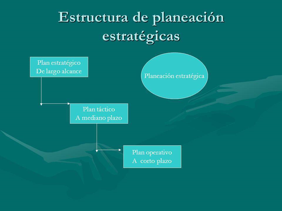 Estructura de planeación estratégicas