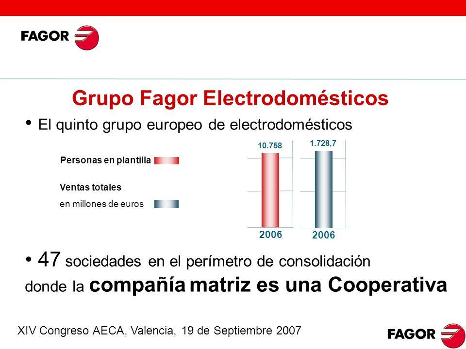 Grupo Fagor Electrodomésticos