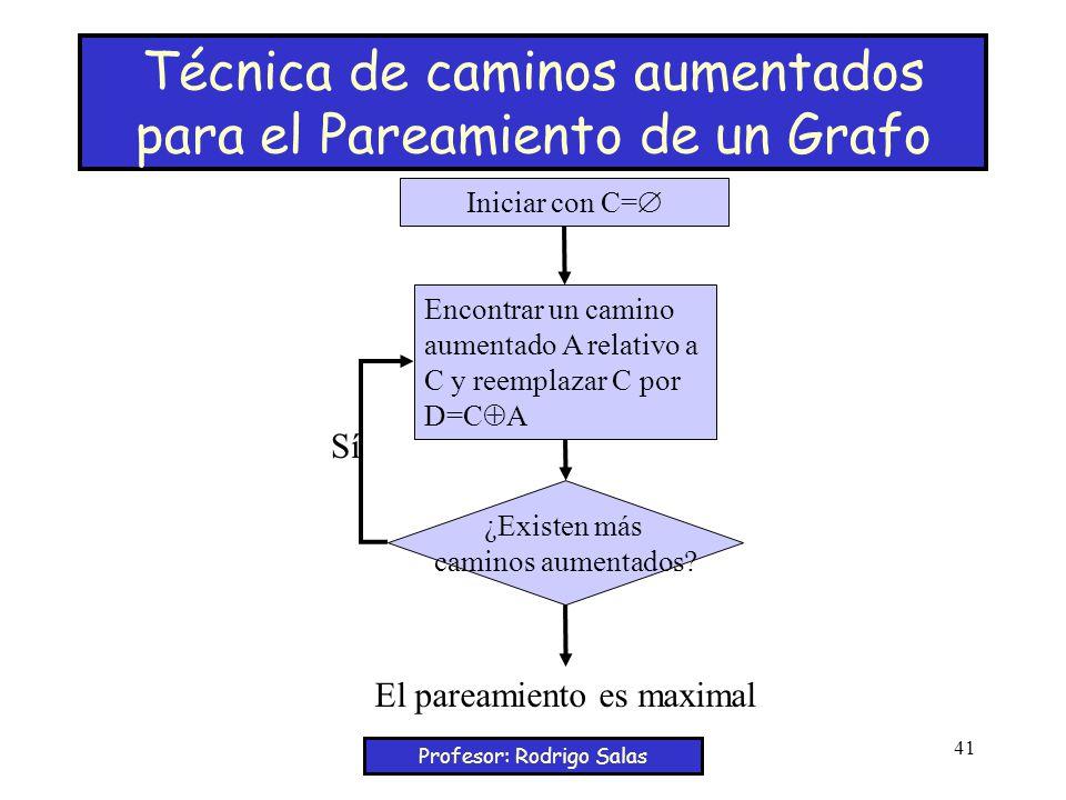 Técnica de caminos aumentados para el Pareamiento de un Grafo
