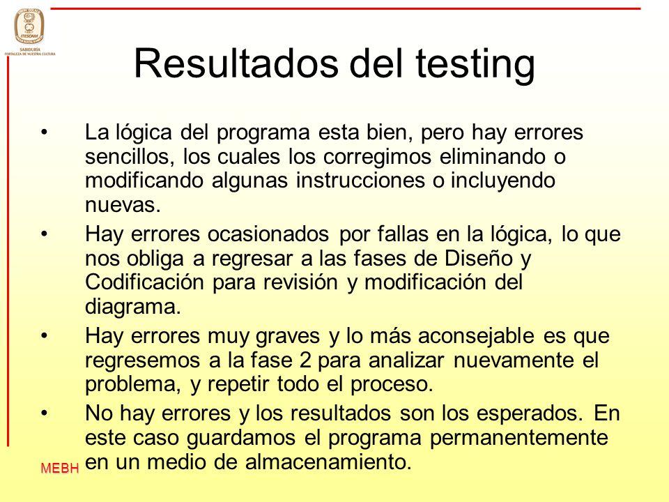 Resultados del testing