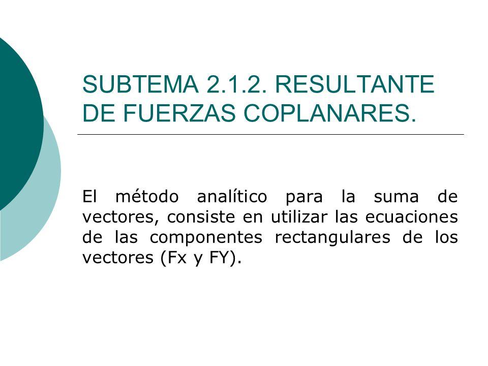 SUBTEMA 2.1.2. RESULTANTE DE FUERZAS COPLANARES.