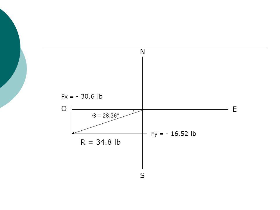 N Fx = - 30.6 lb O E Θ = 28.36° Fy = - 16.52 lb R = 34.8 lb S