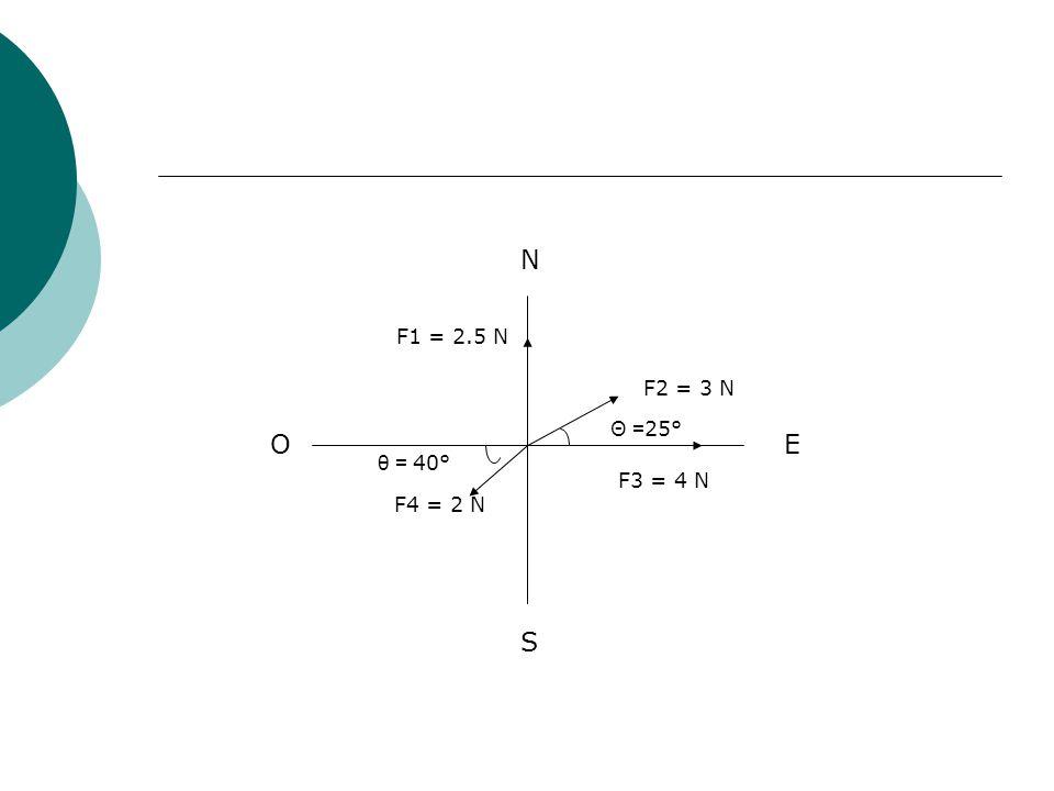 N F1 = 2.5 N F2 = 3 N Θ =25° O E θ = 40° F3 = 4 N F4 = 2 N S