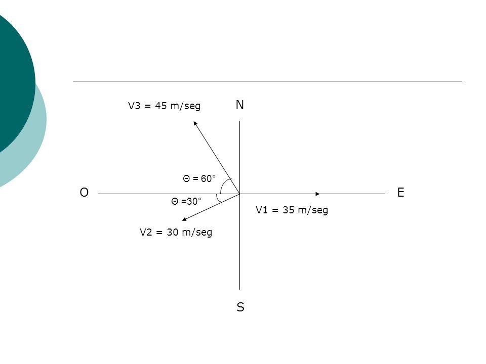 V3 = 45 m/seg N Θ = 60° O E Θ =30° V1 = 35 m/seg V2 = 30 m/seg S