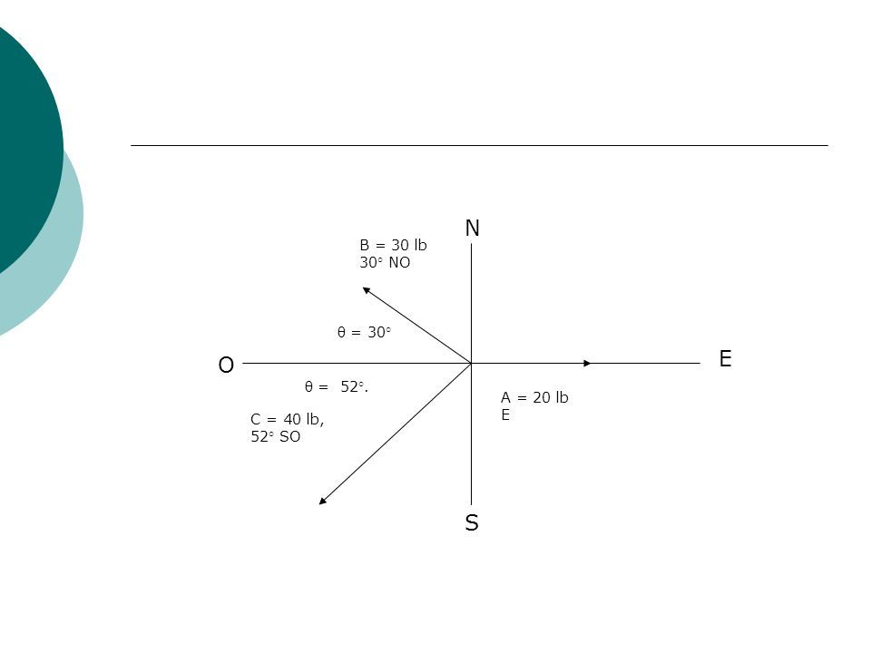 N E O S B = 30 lb 30° NO θ = 30° θ = 52°. A = 20 lb E