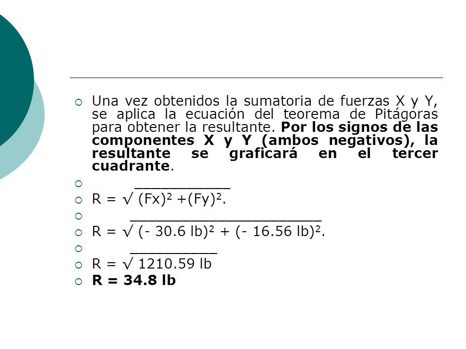 Una vez obtenidos la sumatoria de fuerzas X y Y, se aplica la ecuación del teorema de Pitágoras para obtener la resultante. Por los signos de las componentes X y Y (ambos negativos), la resultante se graficará en el tercer cuadrante.