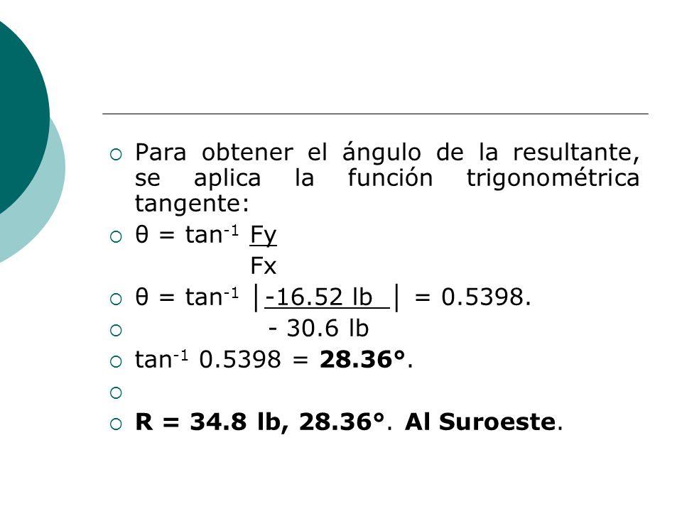 Para obtener el ángulo de la resultante, se aplica la función trigonométrica tangente: