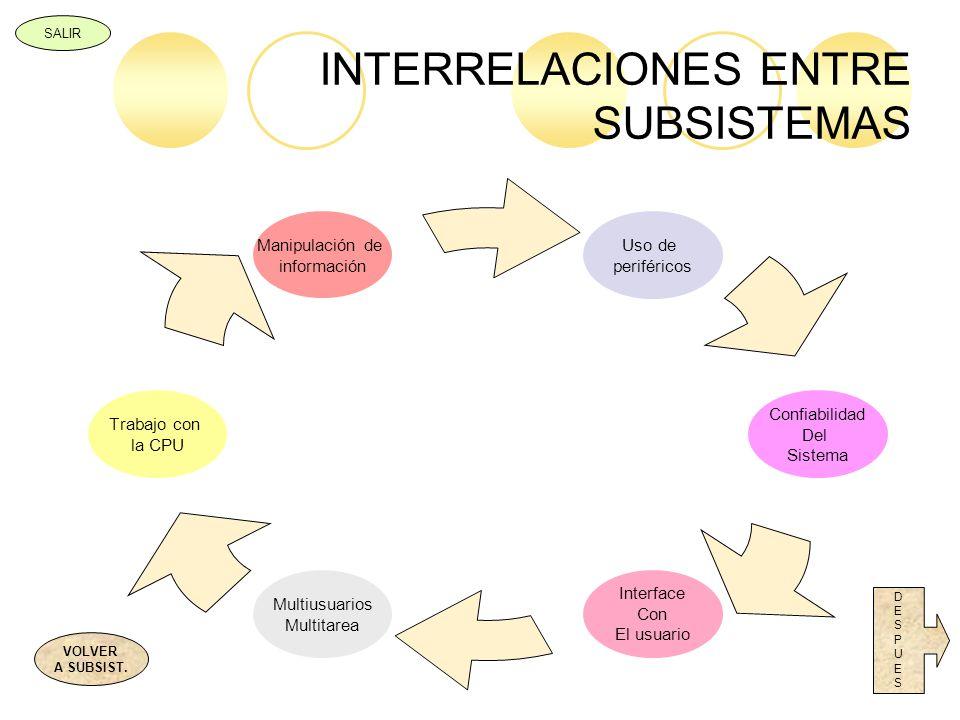 INTERRELACIONES ENTRE SUBSISTEMAS
