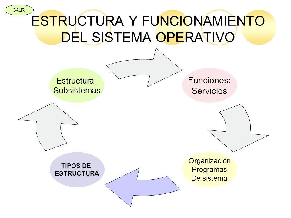 ESTRUCTURA Y FUNCIONAMIENTO DEL SISTEMA OPERATIVO